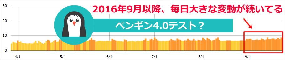【速報】ペンギン4.0テストか!?Google大変動日本・海外で続く