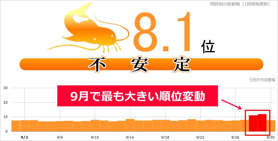 【緊急速報】9月28日・29日のGoogle大変動で、ビッグキーワードの順位が元に戻る!