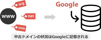 中古ドメインの状況はGoogleに記憶される