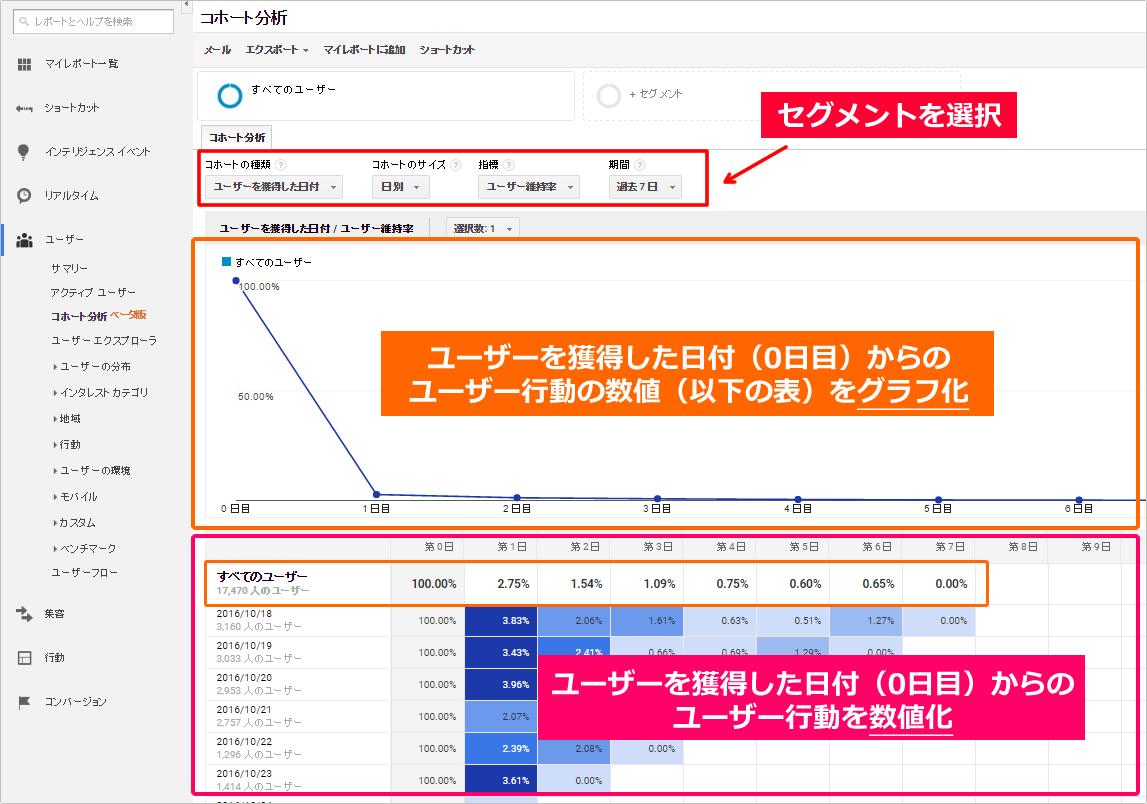 Googleアナリティクスツールでのコホート分析の使い方(見方) イメージ②