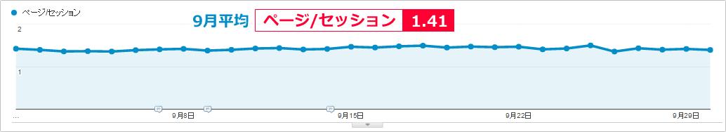 ページ/セッションの平均 SEOラボ(seolaboratory.jp)イメージ