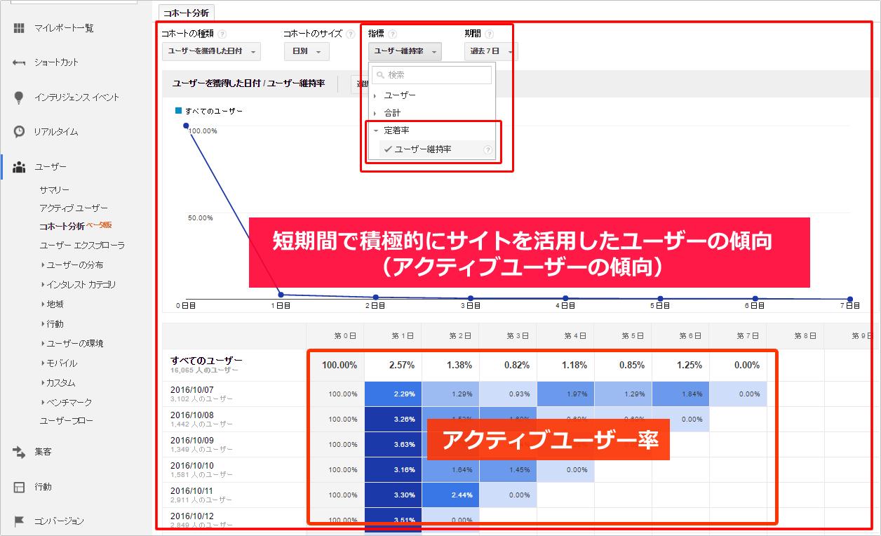 コホート分析でアクティブユーザーの状況を把握する イメージ②