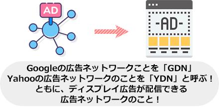 Googleの広告ネットワークことを「GDN」 Yahooの広告ネットワークのことを「YDN」と呼ぶ! ともに、ディスプレイ広告が配信できる 広告ネットワークのこと!
