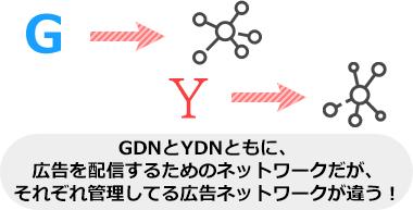 GDNとYDNともに、 広告を配信するためのネットワークだが、 それぞれ管理してる広告ネットワークが違う!