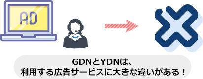 GDNとYDNは、 利用する広告サービスに大きな違いがある!