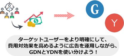 ターゲットユーザーをより明確にして、 費用対効果を高めるように広告を運用しながら、 GDNとYDNを使い分けよう!