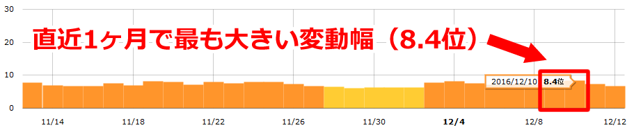 【速報】Google順位変動!先週末(12月9日~10日)に一部キーワード急上昇