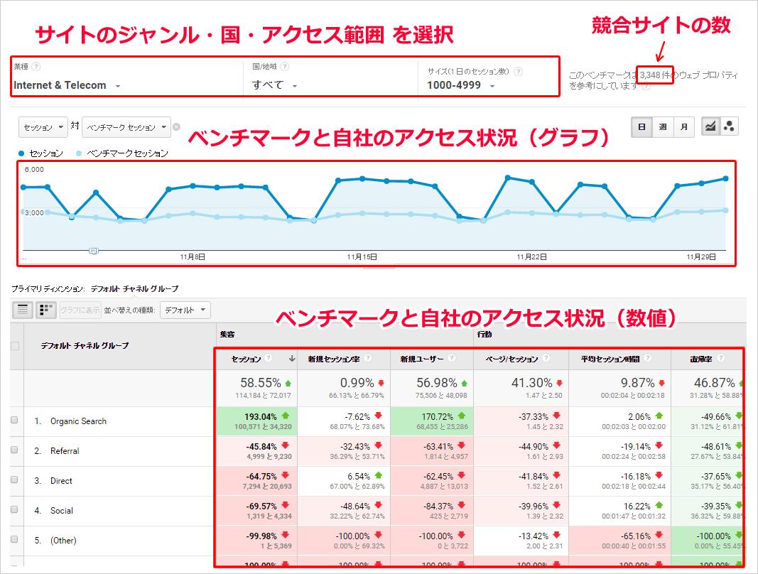 Googleアナリティクスでベンチマークセッション機能を確認する方法 イメージ②