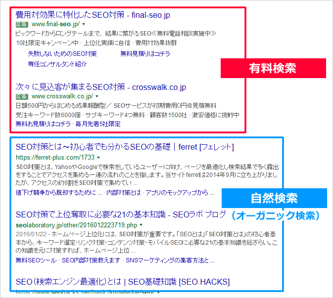 Paid SearchとOrganic Search(Natural Search)について イメージ