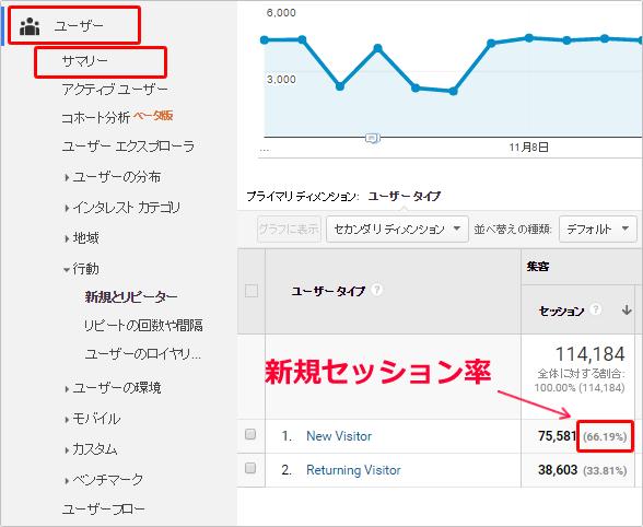 Googleアナリティクスで新規セッション率を確認する方法 イメージ②