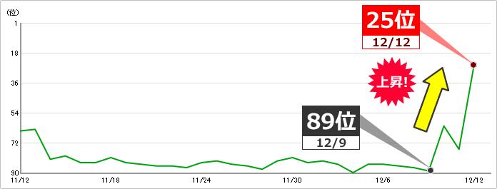 キーワードA:キーワードボリューム 100~1000 89位⇒25位に上昇 イメージ