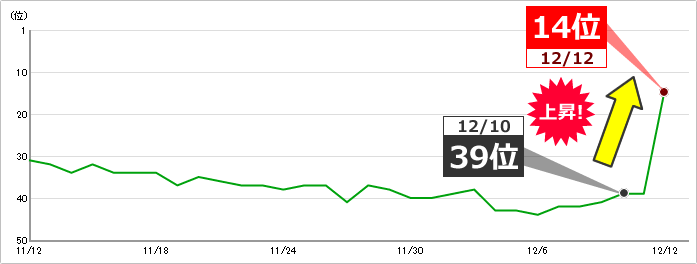 キーワードB:キーワードボリューム 1,000~1万 39位⇒14位に上昇 イメージ