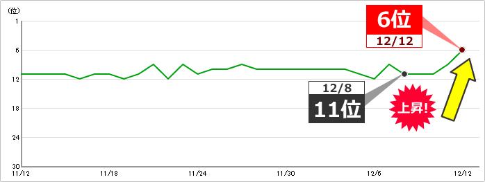 キーワードC:キーワードボリューム 1,000~1万 11位⇒6位に上昇 イメージ