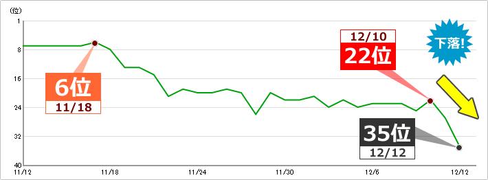 キーワードE:キーワードボリューム 1,000~1万 22位⇒35位に下落 イメージ