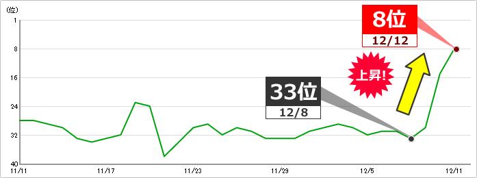 キーワードF:キーワードボリューム 1,000~1万 33位⇒8位に上昇 イメージ