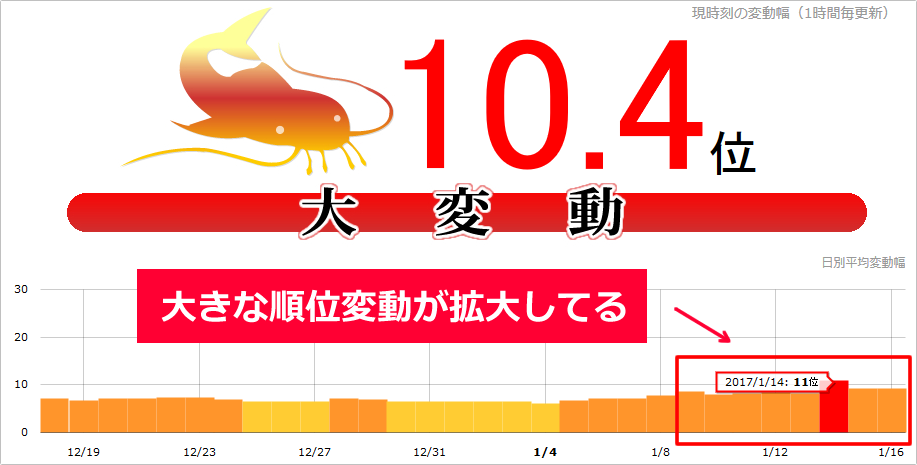 【緊急速報】Google大変動拡大中!先週末(1月14日)にnamaz11位、本日も継続