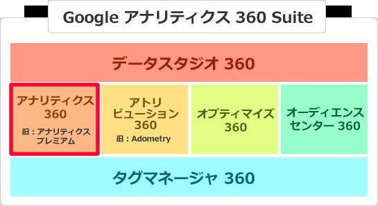 Googleアナリティクスプレミアム(Premium)とは イメージ