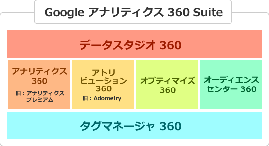 Google Analytics 360 Suiteとは