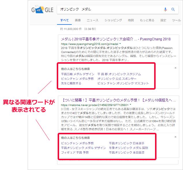 PC検索した場合に表示される「他の人はこちらも検索」の関連ワード