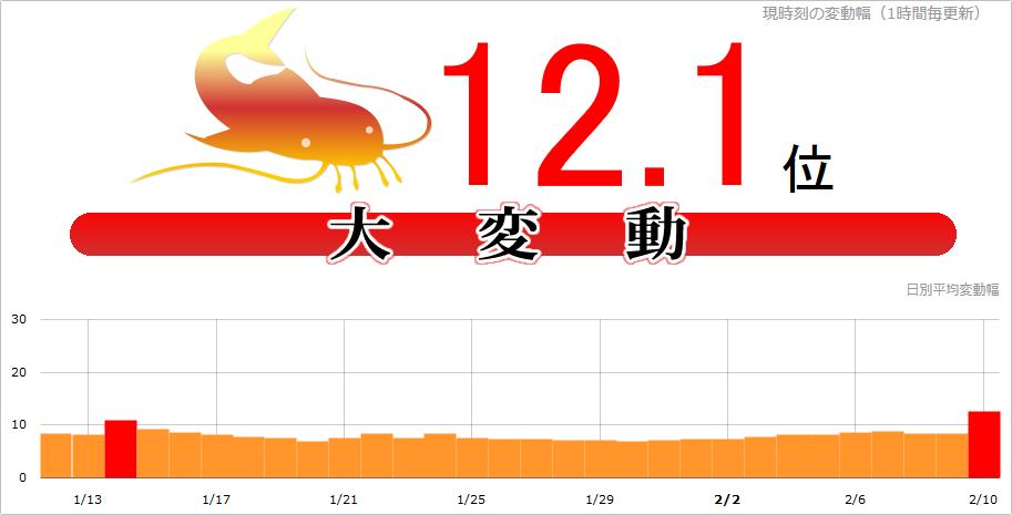 【緊急速報】Google大変動!2017年2月10日namazで12.1位、日本・海外一部で観測
