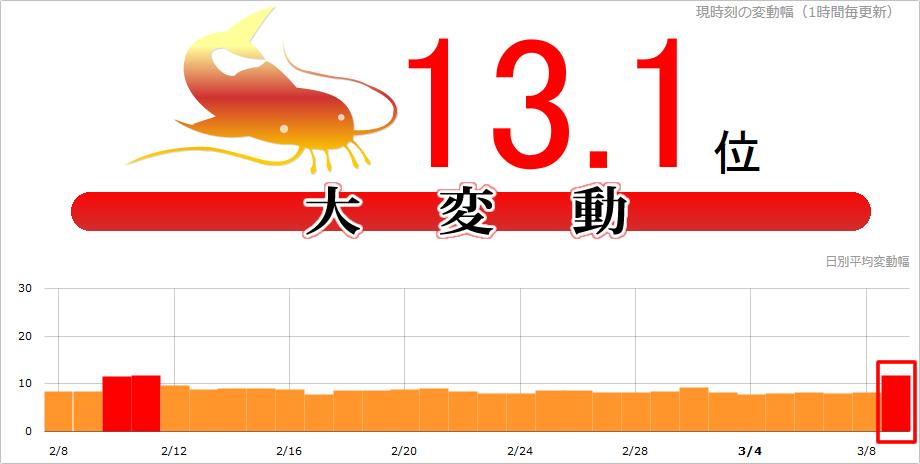 【緊急速報】Google大変動!本日(2017年3月9日)namazで13.1位、日本・海外一部でも観測か