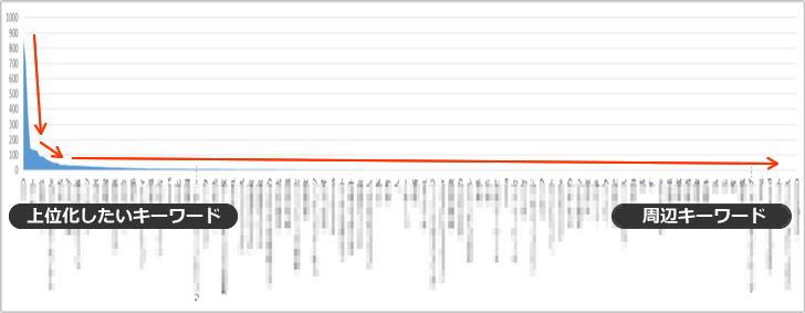 良いコンテンツのグラフ イメージ