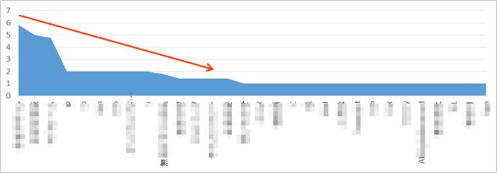 悪いコンテンツのグラフ イメージ