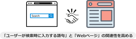 検索クエリとWebページの関連性を高める