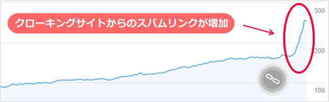 クローキングサイトからのスパムリンクが増加