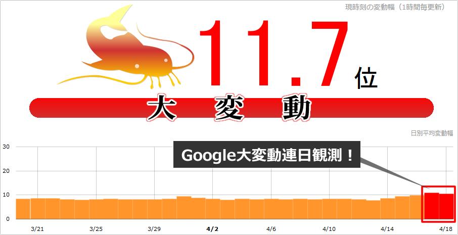 【SEO速報】Google大変動拡大!本日(2017年4月18日)namazで11.7位、日本・海外一部で連日観測