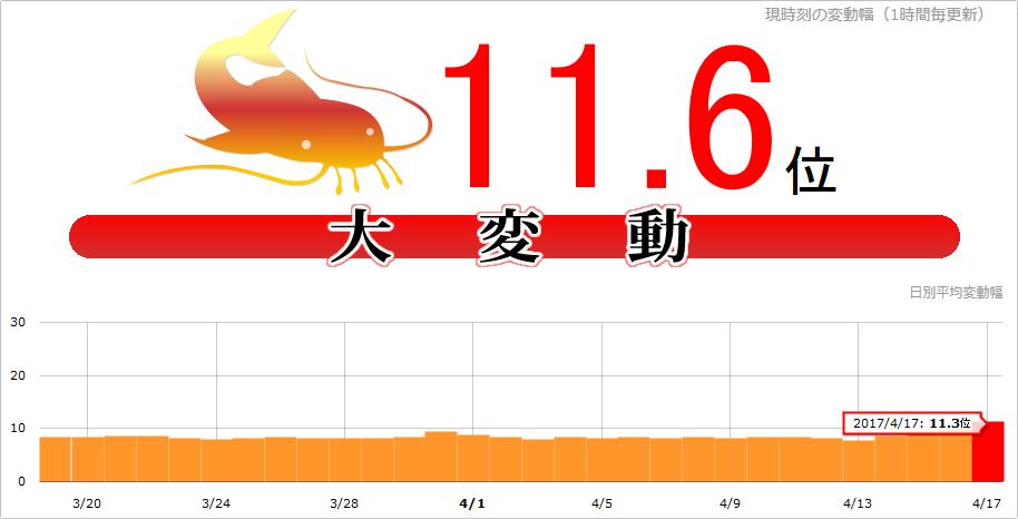【緊急速報】Google大変動!本日(2017年4月17日)namazで11.6位、日本・海外一部で観測