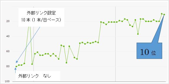 順位が2017年4月16日:20位 → 2017年4月17日:10位と順位が10位上昇したケース イメージ