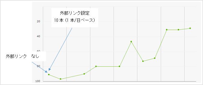 順位が2017年4月16日:70位 → 2017年4月17日:30位と順位が40位上昇したケース イメージ