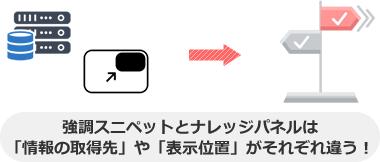 強調スニペットとナレッジパネルは 「情報の取得先」や「表示位置」がそれぞれ違う!