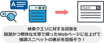 検索クエリに対する回答を 簡潔かつ明快な文章で綴ったWebページに仕上げて 強調スニペットの表示を目指そう!