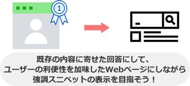 既存の内容に寄せた回答にして、 ユーザーの利便性を加味したWebページにしながら 強調スニペットの表示を目指そう!