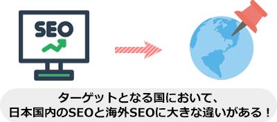ターゲットとなる国において、 日本国内のSEOと海外SEOに大きな違いがある!