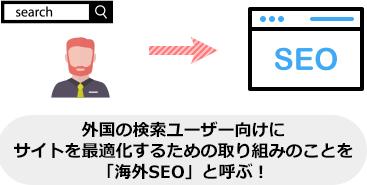 外国の検索ユーザー向けに サイトを最適化するための取り組みのことを 「海外SEO」と呼ぶ!