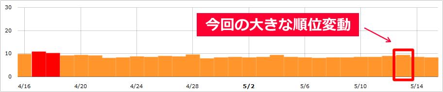 【SEO速報】Google大変動!2017年5月13日にnamazで9.4位、日本・海外一部で観測