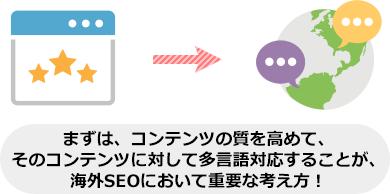まずは、コンテンツの質を高めて、 そのコンテンツに対して多言語対応することが、 海外SEOにおいて重要な考え方!