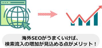 海外SEOがうまくいけば、 検索流入の増加が見込める点がメリット!