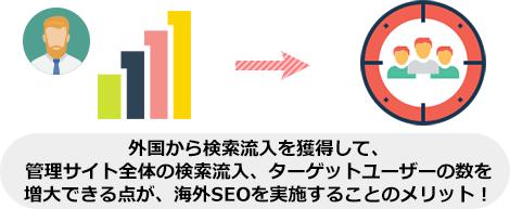 外国から検索流入を獲得して、 管理サイト全体の検索流入、ターゲットユーザーの数を 増大できる点が、海外SEOを実施することのメ