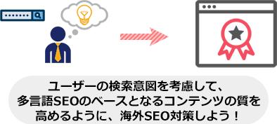 ユーザーの検索意図を考慮して、 多言語SEOのベースとなるコンテンツの質を 高めるように、海外SEO対策しよう!