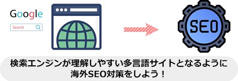 検索エンジンが理解しやすい多言語サイトとなるように 海外SEO対策をしよう!