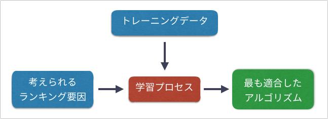 機械学習の仕組み イメージ