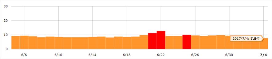 全クエリの平均(namaz.jpのデータ) イメージ