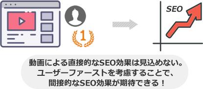 動画による直接的なSEO効果は見込めない。 ユーザーファーストを考慮することで、 間接的なSEO効果が期待できる!
