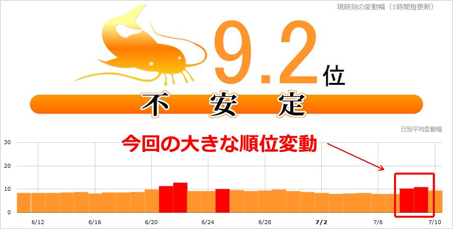 【SEO速報】Google大変動!週末(2017年7月8日)にnamazで10.2位、日本・海外一部で観測