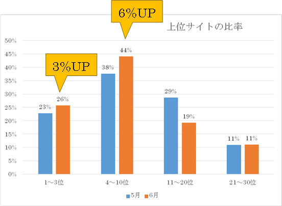 30位以内のサイトの変化(2017年5月と6月の比較)