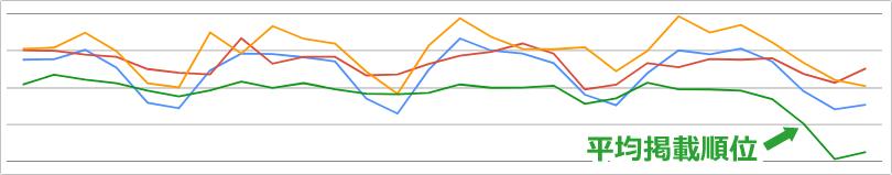 今回の平均掲載順位の急下落事例 イメージ②